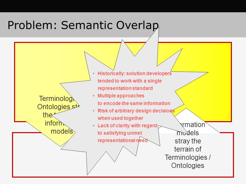 Problem: Semantic Overlap Terminologies / Ontologies stray the terrain of information models Information models stray the terrain of Terminologies / O