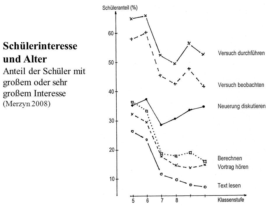 Interesse u. Alter Schülerinteresse und Alter Anteil der Schüler mit großem oder sehr großem Interesse (Merzyn 2008)