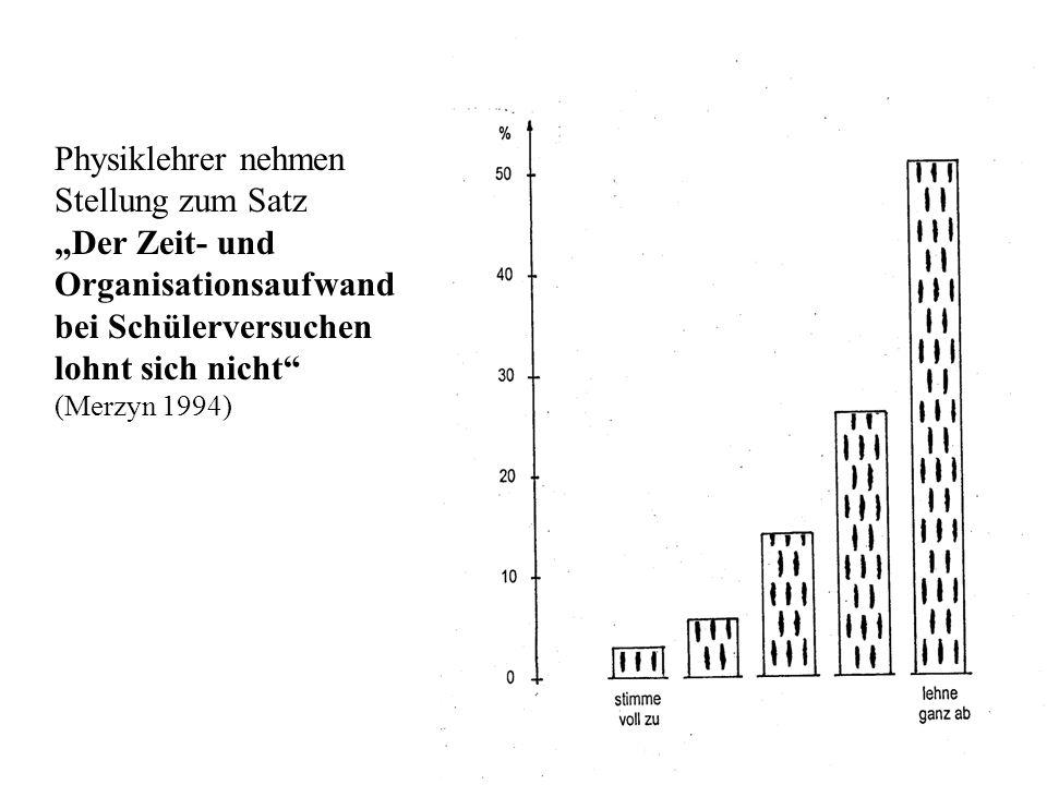 """Zeitaufwand SV Physiklehrer nehmen Stellung zum Satz """"Der Zeit- und Organisationsaufwand bei Schülerversuchen lohnt sich nicht"""" (Merzyn 1994)"""
