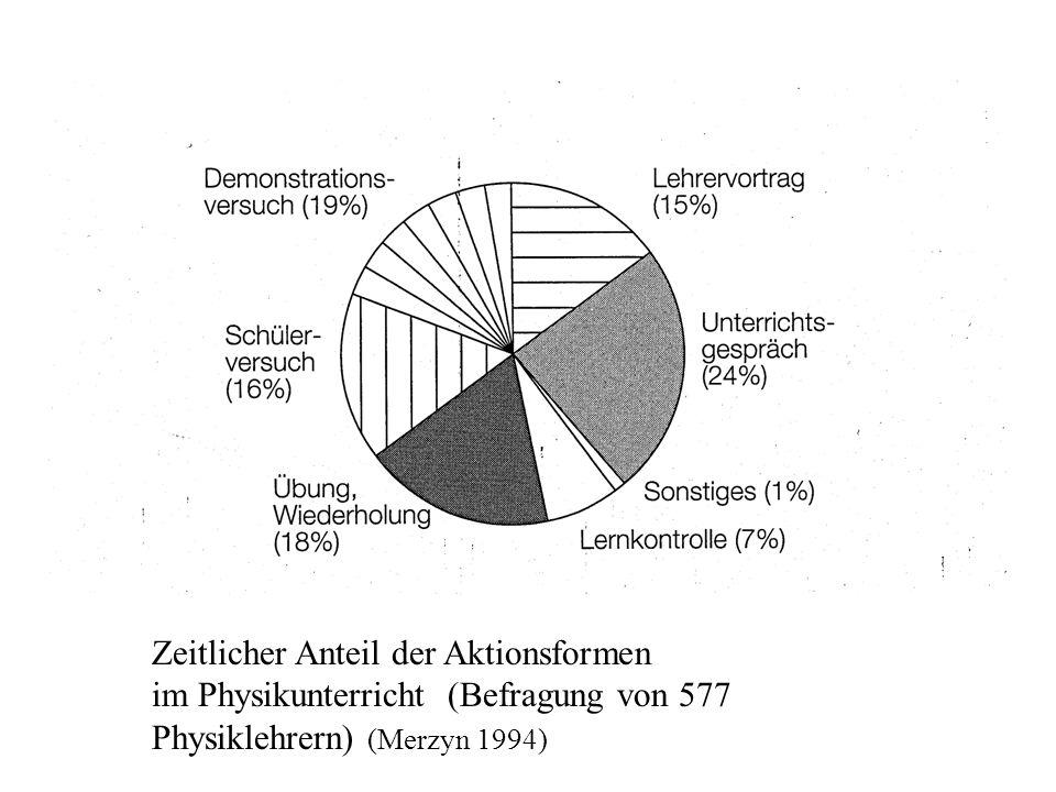 Zeitlicher Anteil der Aktionsformen im Physikunterricht (Befragung von 577 Physiklehrern) (Merzyn 1994) Aktionsformen
