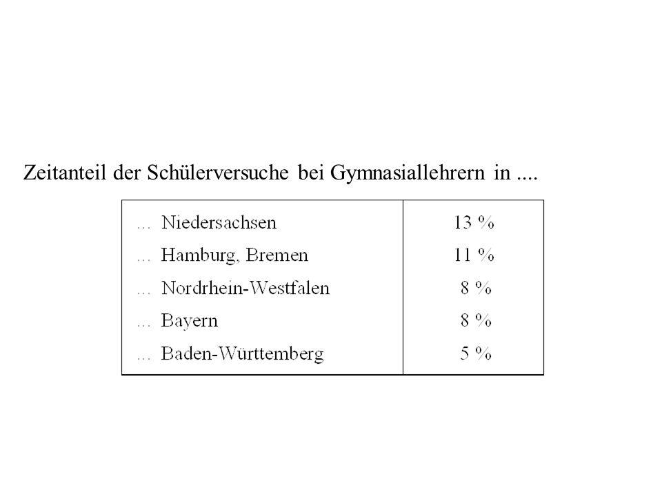 Schülervers. Bundesland Zeitanteil der Schülerversuche bei Gymnasiallehrern in....
