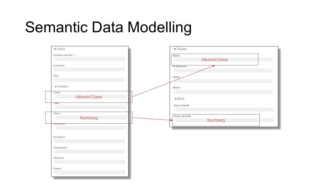 Semantic Data Modelling Nürnberg Albrecht Dürer Nürnberg Albrecht Dürer