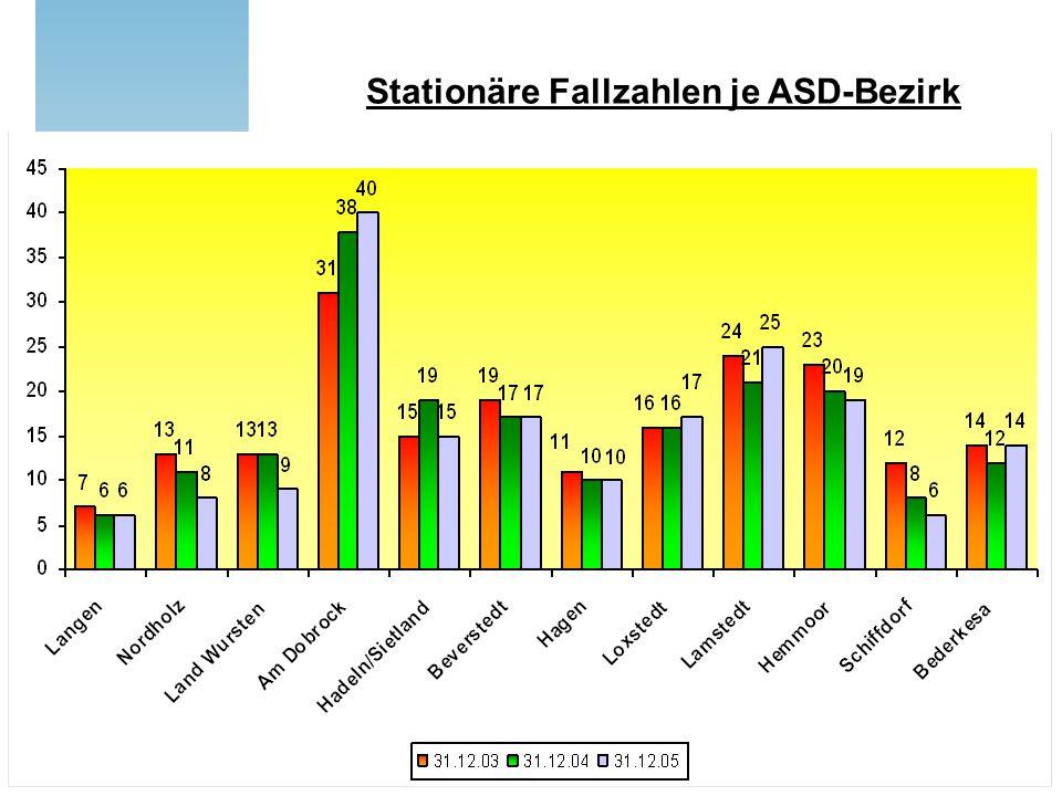 Stationäre Fallzahlen je ASD-Bezirk