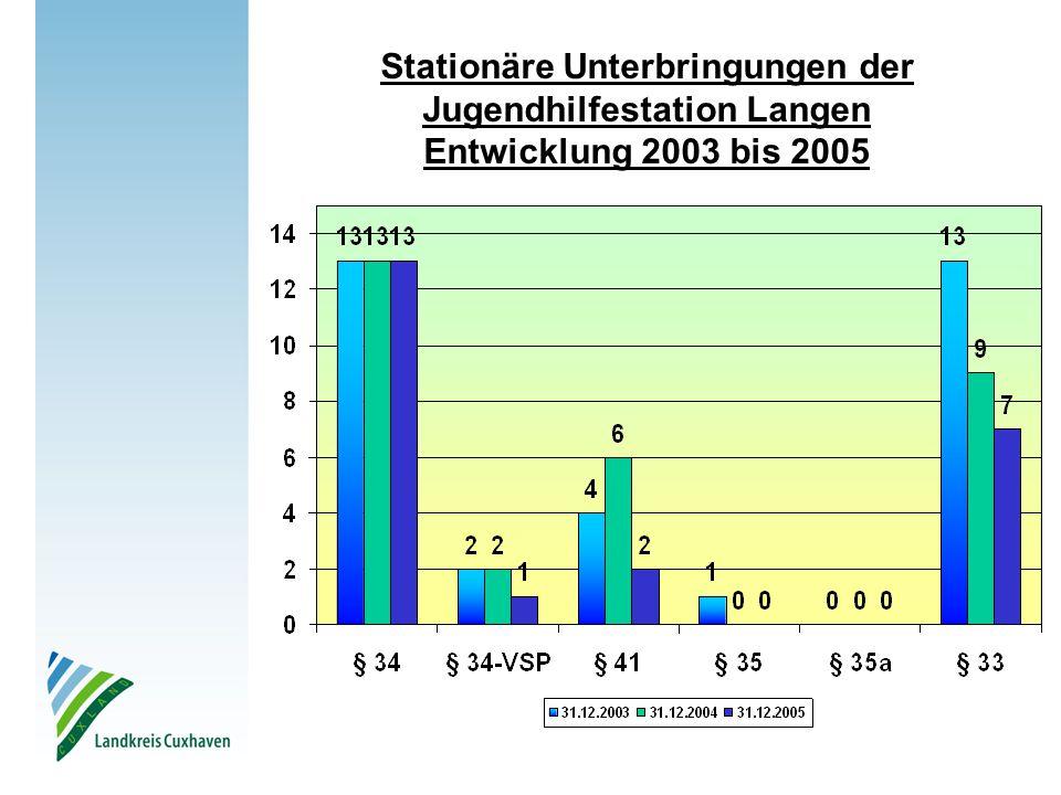 Stationäre Unterbringungen der Jugendhilfestation Langen Entwicklung 2003 bis 2005