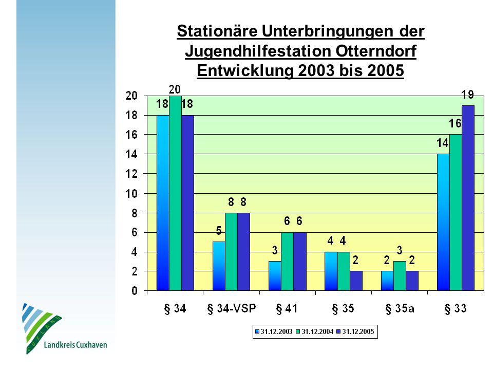 Stationäre Unterbringungen der Jugendhilfestation Otterndorf Entwicklung 2003 bis 2005