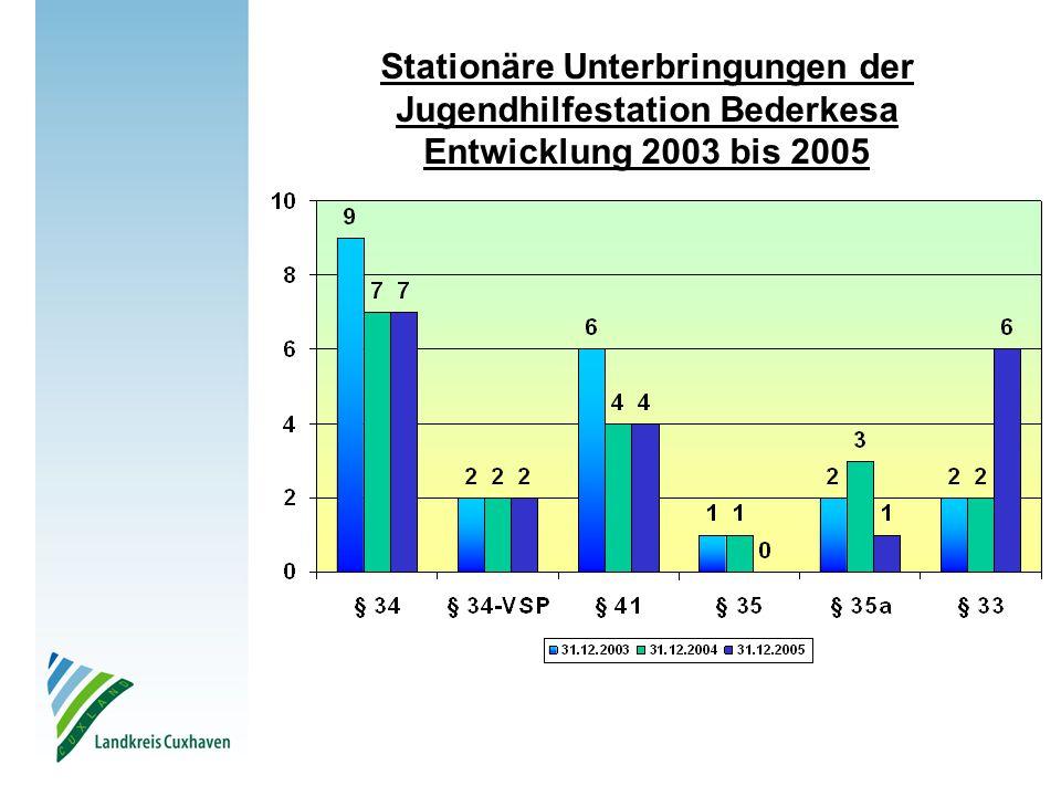 Stationäre Unterbringungen der Jugendhilfestation Bederkesa Entwicklung 2003 bis 2005