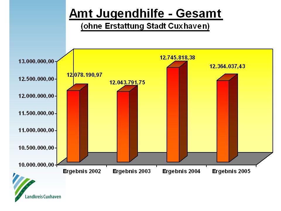 (Verwaltungsversprechen zur Einführung der Jugendhilfestationen, abgegeben in der der Jugendhilfeausschusssitzung am 30.01.2003, bis 2007 keine Erhöhung über die o.