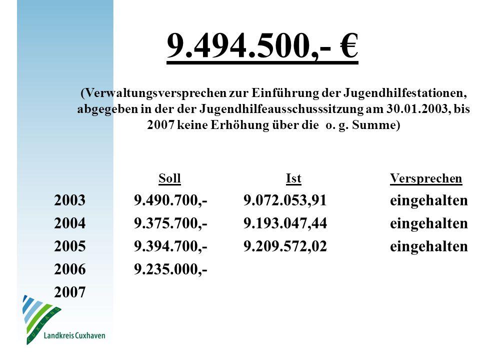 (Verwaltungsversprechen zur Einführung der Jugendhilfestationen, abgegeben in der der Jugendhilfeausschusssitzung am 30.01.2003, bis 2007 keine Erhöhu