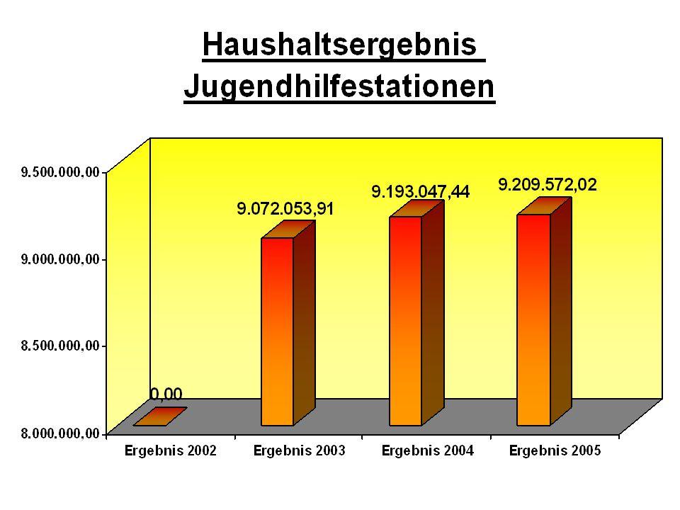 Ergebnis 2004Ergebnis 2005 Veränderung 2004 zu 2005 Langen1.519.780,86 €1.455.027,52 €-4,26% Otterndorf2.333.981,86 €2.400.159,11 €2,84% Hagen2.211.521,83 €2.146.795,94 €-2,93% Hemmoor1.859.009,74 €2.079.465,14 €11,86% Bederkesa1.268.753,15 €1.128.124,31 €-11,08% Summe9.193.047,44 €9.209.572,02 €0,18% Überblick der Ergebnisse der einzelnen Jugendhilfestationen (Vergleich 2004 zu 2005)