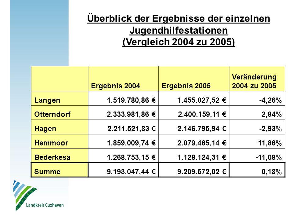 Ergebnis 2004Ergebnis 2005 Veränderung 2004 zu 2005 Langen1.519.780,86 €1.455.027,52 €-4,26% Otterndorf2.333.981,86 €2.400.159,11 €2,84% Hagen2.211.52