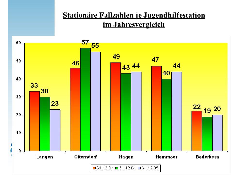 Verteilung der stationäre Unterbringungen zum 31.12.2005