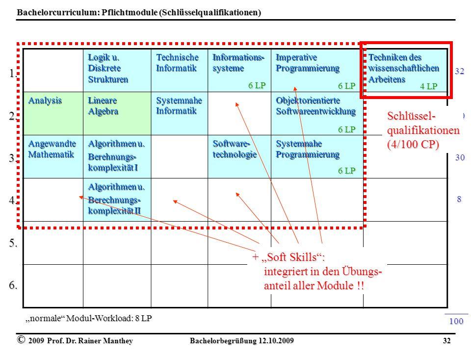 © 2009 Prof. Dr. Rainer Manthey Bachelorbegrüßung 12.10.2009 32 Bachelorcurriculum: Pflichtmodule (Schlüsselqualifikationen) Logik u. Diskrete Struktu