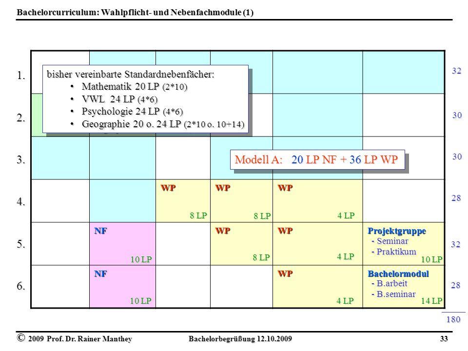 © 2009 Prof. Dr. Rainer Manthey Bachelorbegrüßung 12.10.2009 33 Bachelorcurriculum: Wahlpflicht- und Nebenfachmodule (1) WPWPWP NFWPWPProjektgruppe NF
