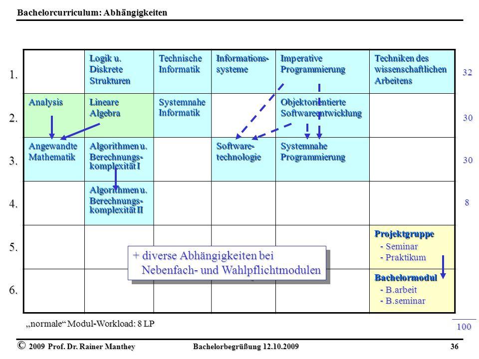 © 2009 Prof. Dr. Rainer Manthey Bachelorbegrüßung 12.10.2009 36 Bachelorcurriculum: Abhängigkeiten Logik u. Diskrete Strukturen Technische Informatik