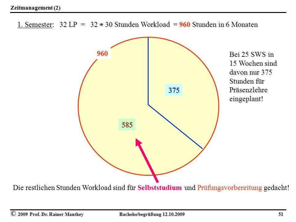 © 2009 Prof. Dr. Rainer Manthey Bachelorbegrüßung 12.10.2009 51 Zeitmanagement (2) 1. Semester: 32 LP = 32  30 Stunden Workload = 960 Stunden in 6 Mo