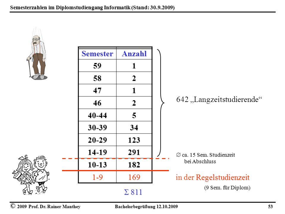 © 2009 Prof. Dr. Rainer Manthey Bachelorbegrüßung 12.10.2009 53 Semesterzahlen im Diplomstudiengang Informatik (Stand: 30.9.2009) SemesterAnzahl 591 5