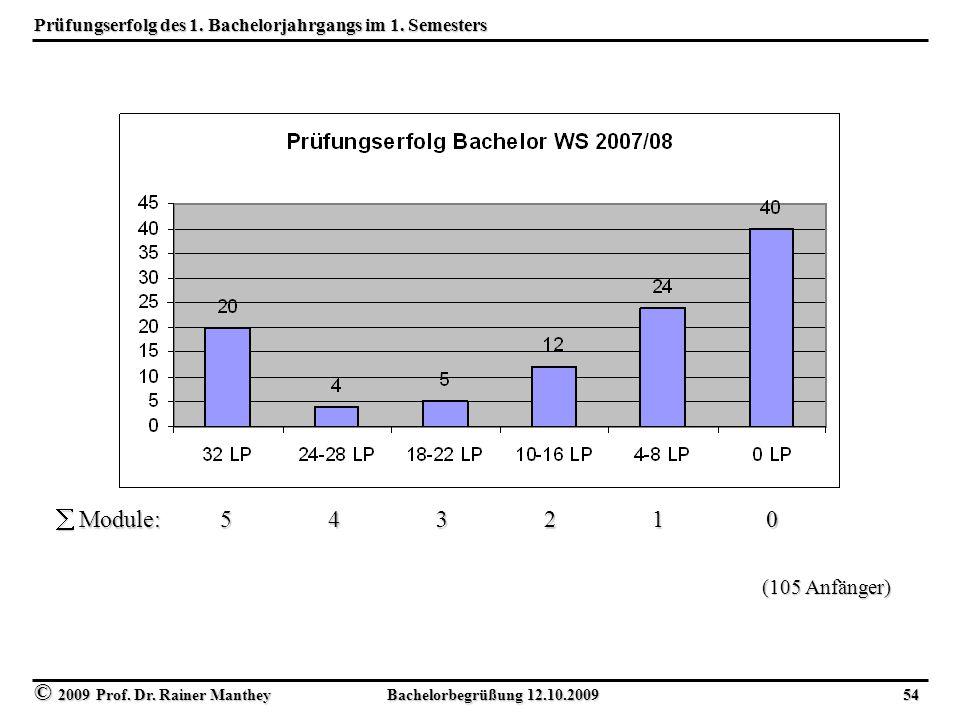 © 2009 Prof. Dr. Rainer Manthey Bachelorbegrüßung 12.10.2009 54 Prüfungserfolg des 1. Bachelorjahrgangs im 1. Semesters (105 Anfänger)  Module: 5 4 3
