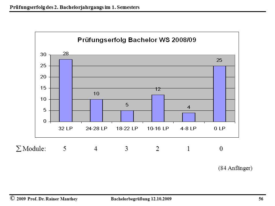 © 2009 Prof. Dr. Rainer Manthey Bachelorbegrüßung 12.10.2009 56 Prüfungserfolg des 2. Bachelorjahrgangs im 1. Semesters (84 Anfänger)  Module: 5 4 3