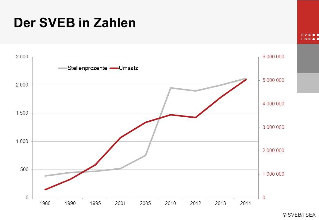 © SVEB/FSEA Der SVEB in Zahlen