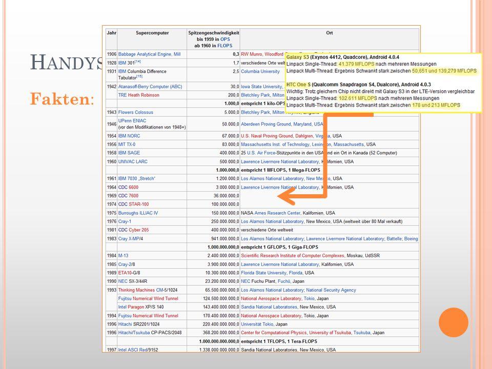 H ANDYS Fakten :