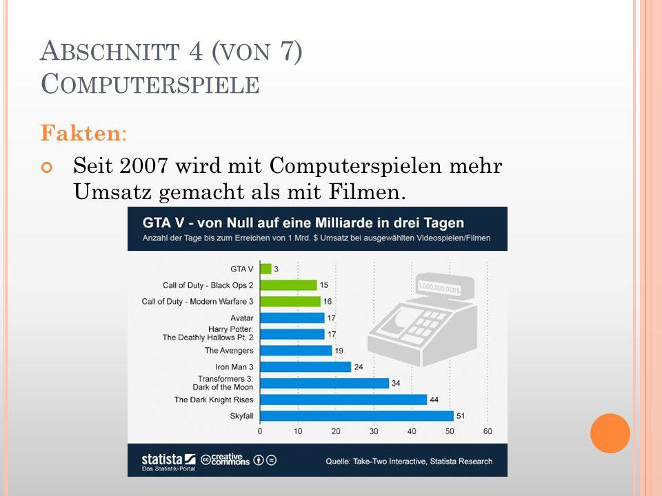A BSCHNITT 4 ( VON 7) C OMPUTERSPIELE Fakten : Seit 2007 wird mit Computerspielen mehr Umsatz gemacht als mit Filmen.