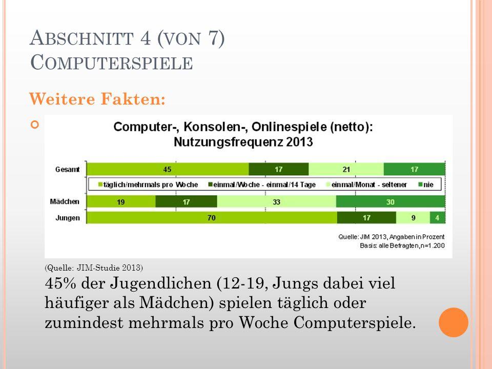 A BSCHNITT 4 ( VON 7) C OMPUTERSPIELE Weitere Fakten: (Quelle: JIM-Studie 2013) 45% der Jugendlichen (12-19, Jungs dabei viel häufiger als Mädchen) sp