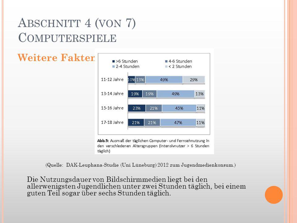 A BSCHNITT 4 ( VON 7) C OMPUTERSPIELE Weitere Fakten: (Quelle: DAK-Leuphana-Studie (Uni Lüneburg) 2012 zum Jugendmedienkonsum.) Die Nutzungsdauer von