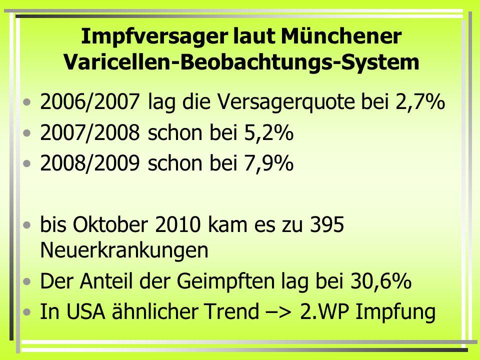 Impfversager laut Münchener Varicellen-Beobachtungs-System 2006/2007 lag die Versagerquote bei 2,7% 2007/2008 schon bei 5,2% 2008/2009 schon bei 7,9% bis Oktober 2010 kam es zu 395 Neuerkrankungen Der Anteil der Geimpften lag bei 30,6% In USA ähnlicher Trend –> 2.WP Impfung