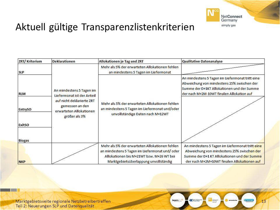 Teil 2: Neuerungen SLP und Datenqualität Aktuell gültige Transparenzlistenkriterien Marktgebietsweite regionale Netzbetreibertreffen13