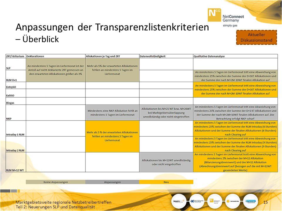 Teil 2: Neuerungen SLP und Datenqualität Anpassungen der Transparenzlistenkriterien – Überblick Marktgebietsweite regionale Netzbetreibertreffen15 Akt