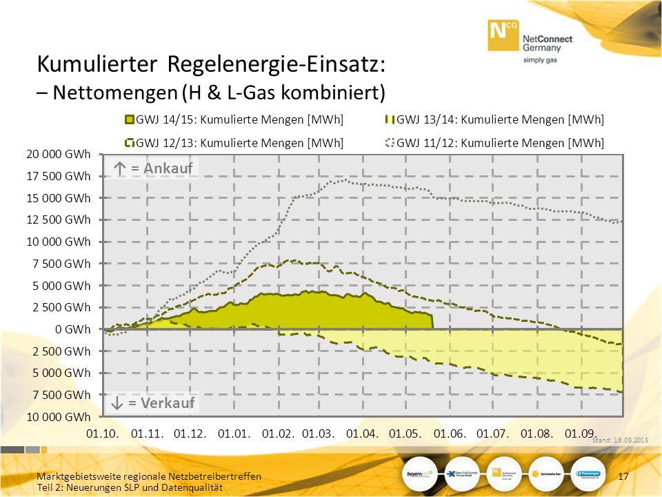 Teil 2: Neuerungen SLP und Datenqualität Kumulierter Regelenergie-Einsatz: – Nettomengen (H & L-Gas kombiniert) Marktgebietsweite regionale Netzbetrei