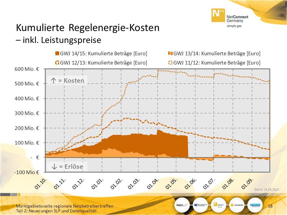 Teil 2: Neuerungen SLP und Datenqualität Kumulierte Regelenergie-Kosten – inkl. Leistungspreise Marktgebietsweite regionale Netzbetreibertreffen18 ↓ =
