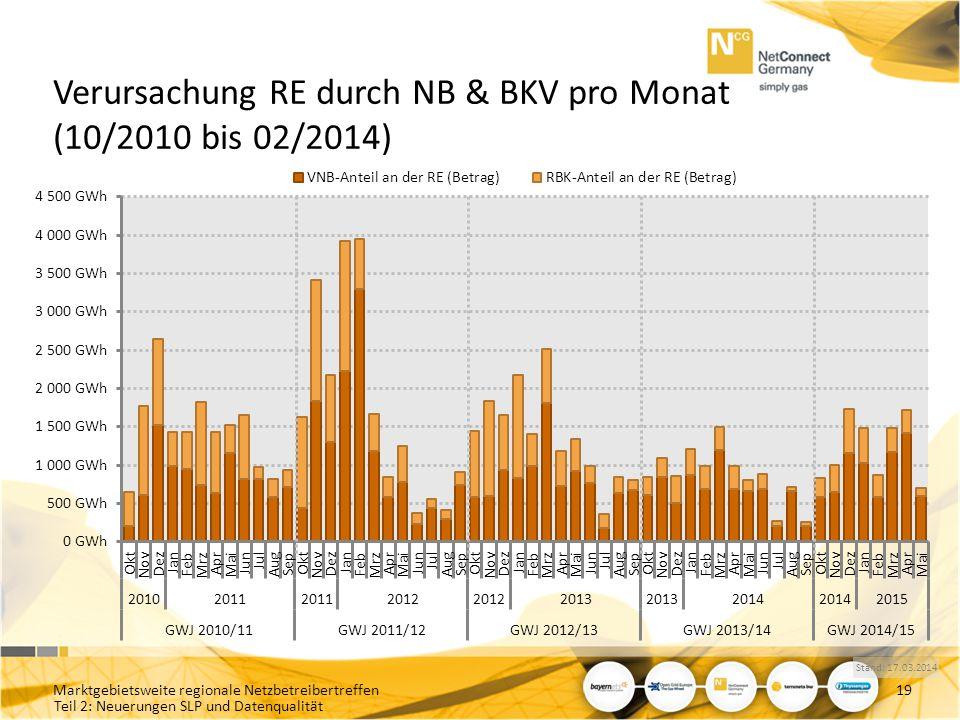 Teil 2: Neuerungen SLP und Datenqualität Verursachung RE durch NB & BKV pro Monat (10/2010 bis 02/2014) Marktgebietsweite regionale Netzbetreibertreff