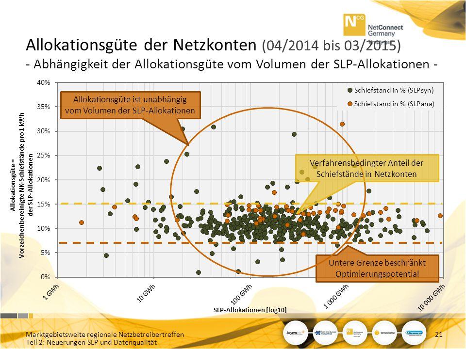 Teil 2: Neuerungen SLP und Datenqualität Allokationsgüte der Netzkonten (04/2014 bis 03/2015) - Abhängigkeit der Allokationsgüte vom Volumen der SLP-A