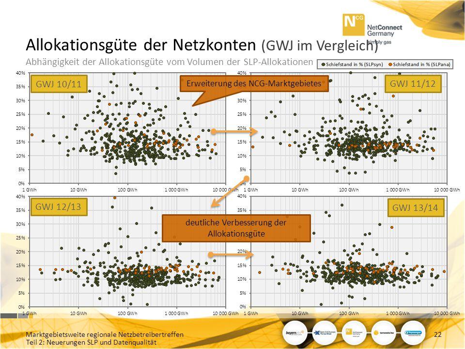 Teil 2: Neuerungen SLP und Datenqualität Allokationsgüte der Netzkonten (GWJ im Vergleich) Abhängigkeit der Allokationsgüte vom Volumen der SLP-Alloka