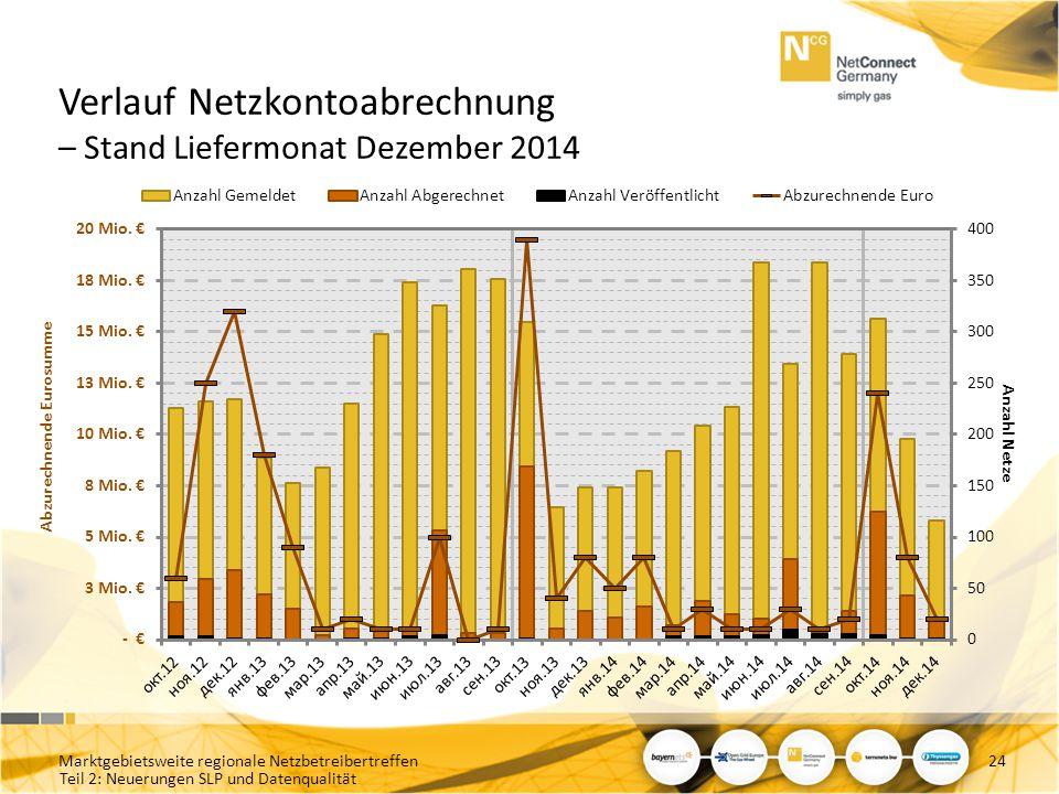 Teil 2: Neuerungen SLP und Datenqualität Verlauf Netzkontoabrechnung – Stand Liefermonat Dezember 2014 Marktgebietsweite regionale Netzbetreibertreffe