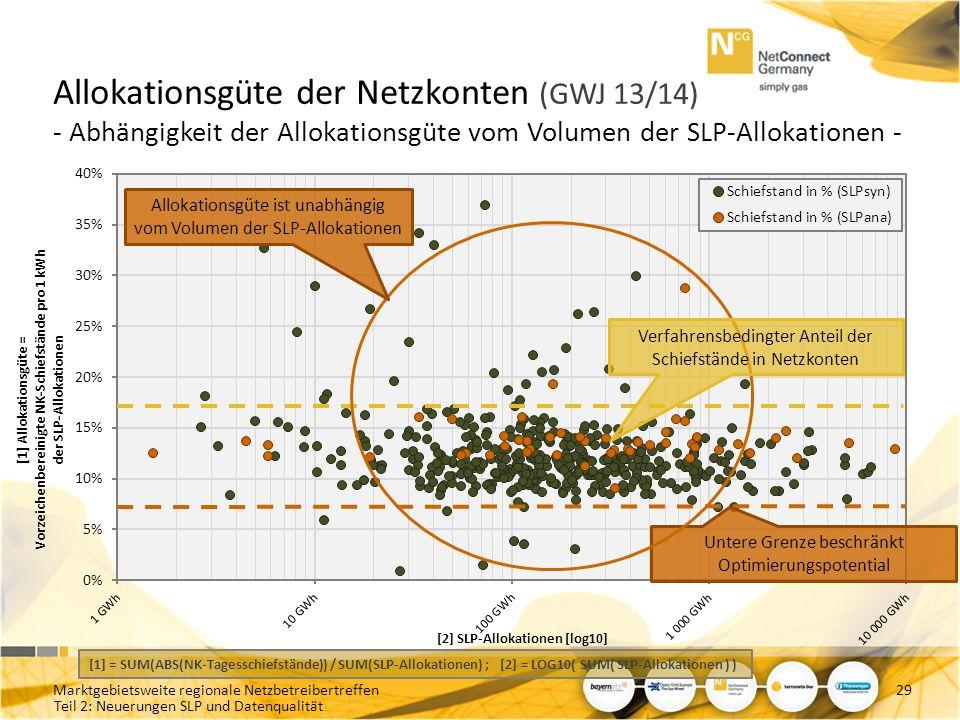 Teil 2: Neuerungen SLP und Datenqualität Allokationsgüte der Netzkonten (GWJ 13/14) - Abhängigkeit der Allokationsgüte vom Volumen der SLP-Allokatione