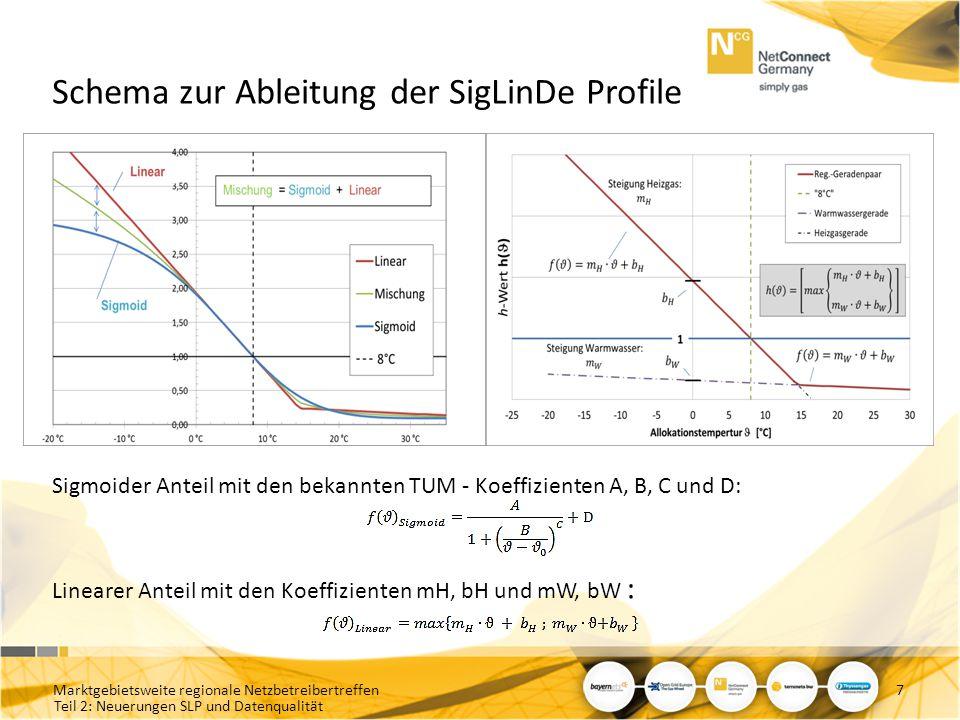 Teil 2: Neuerungen SLP und Datenqualität 7 Schema zur Ableitung der SigLinDe Profile Sigmoider Anteil mit den bekannten TUM - Koeffizienten A, B, C un
