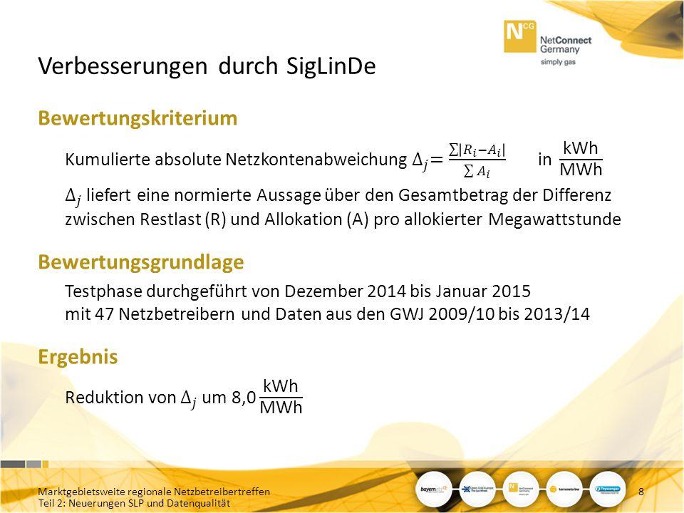 Teil 2: Neuerungen SLP und Datenqualität Allokationsgüte der Netzkonten (GWJ 13/14) - Abhängigkeit der Allokationsgüte vom Volumen der SLP-Allokationen - [1] = SUM(ABS(NK-Tagesschiefstände)) / SUM(SLP-Allokationen) ; [2] = LOG10( SUM( SLP-Allokationen ) ) 29 Untere Grenze beschränkt Optimierungspotential Allokationsgüte ist unabhängig vom Volumen der SLP-Allokationen Marktgebietsweite regionale Netzbetreibertreffen Verfahrensbedingter Anteil der Schiefstände in Netzkonten