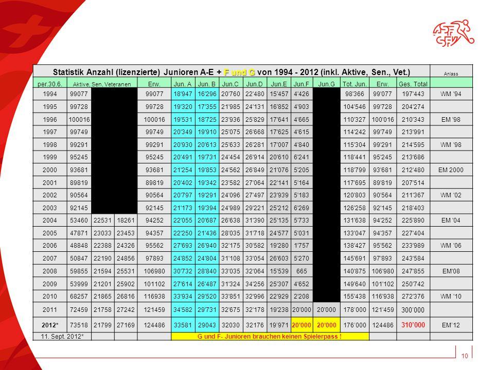10 F und G Statistik Anzahl (lizenzierte) Junioren A-E + F und G von 1994 - 2012 (inkl.