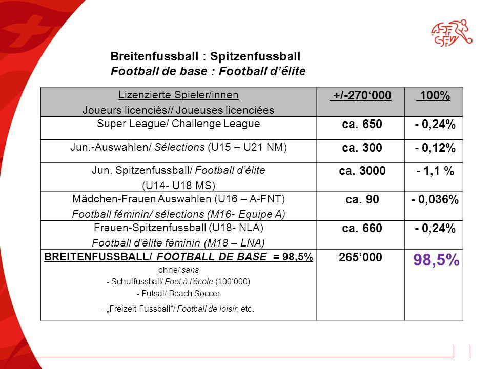Breitenfussball : Spitzenfussball Football de base : Football d'élite Lizenzierte Spieler/innen Joueurs licenciès// Joueuses licenciées +/-270'000 100% Super League/ Challenge League ca.
