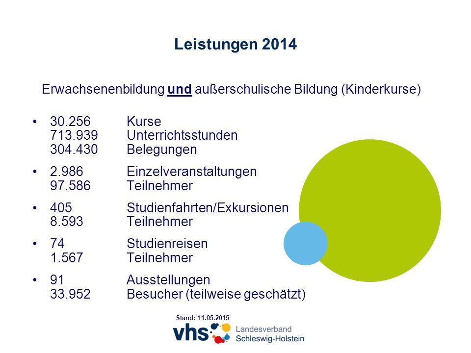 Erwachsenenbildung und außerschulische Bildung (Kinderkurse) 30.256Kurse 713.939Unterrichtsstunden 304.430Belegungen 2.986Einzelveranstaltungen 97.586Teilnehmer 405Studienfahrten/Exkursionen 8.593Teilnehmer 74Studienreisen 1.567Teilnehmer 91Ausstellungen 33.952Besucher (teilweise geschätzt) Stand: 11.05.2015 Leistungen 2014