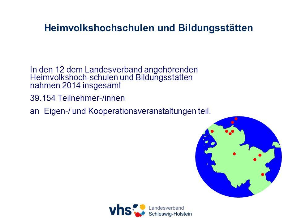 Heimvolkshochschulen und Bildungsstätten In den 12 dem Landesverband angehörenden Heimvolkshoch-schulen und Bildungsstätten nahmen 2014 insgesamt 39.154 Teilnehmer-/innen an Eigen-/ und Kooperationsveranstaltungen teil.