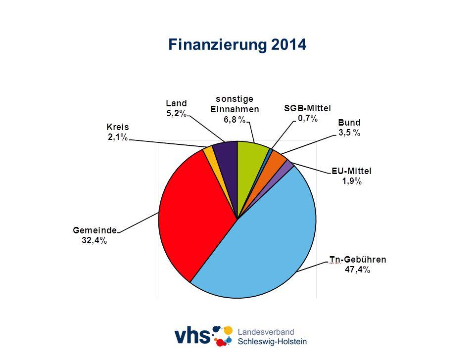 Finanzierung 2014