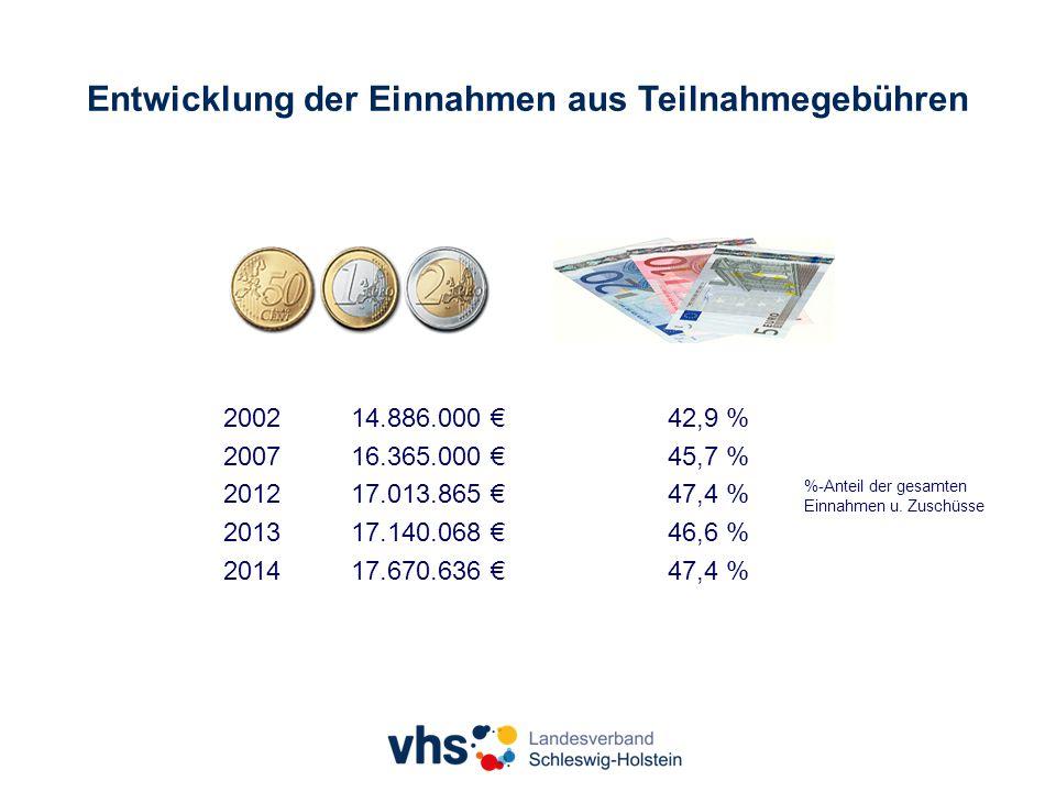Entwicklung der Einnahmen aus Teilnahmegebühren 200214.886.000 €42,9 % 200716.365.000 €45,7 % 201217.013.865 €47,4 % 201317.140.068 €46,6 % 201417.670.636 €47,4 % %-Anteil der gesamten Einnahmen u.