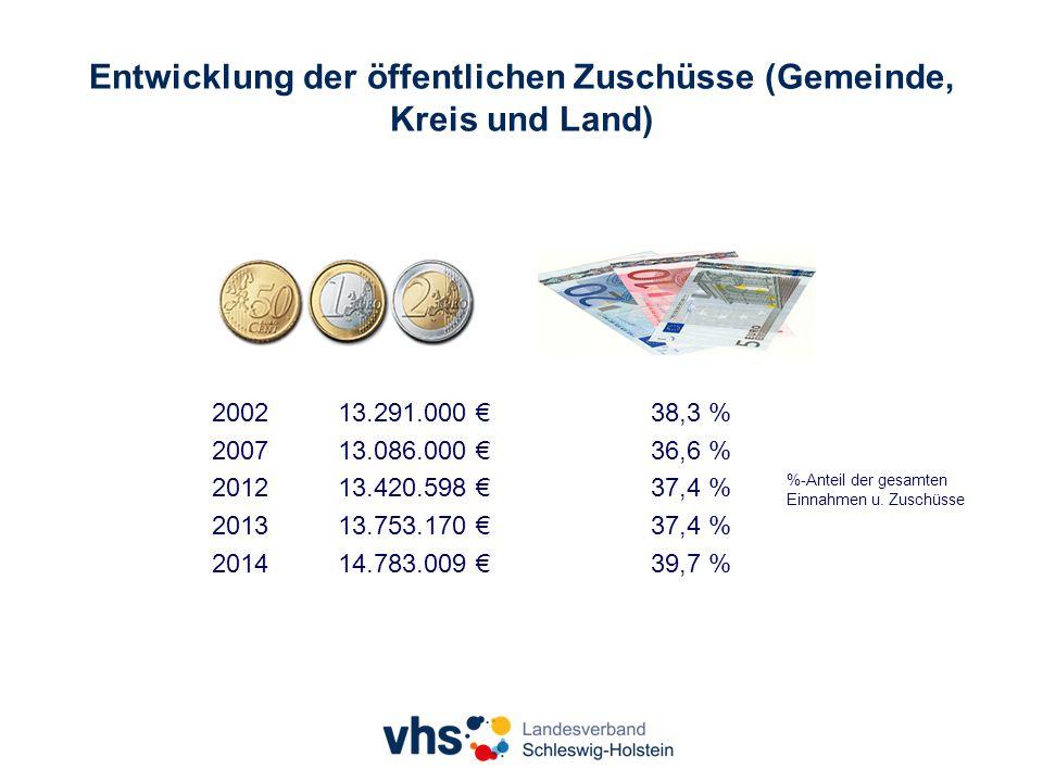 Entwicklung der öffentlichen Zuschüsse (Gemeinde, Kreis und Land) %-Anteil der gesamten Einnahmen u.