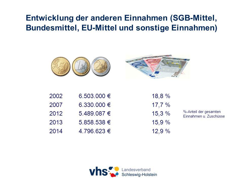 Entwicklung der anderen Einnahmen (SGB-Mittel, Bundesmittel, EU-Mittel und sonstige Einnahmen) %-Anteil der gesamten Einnahmen u.