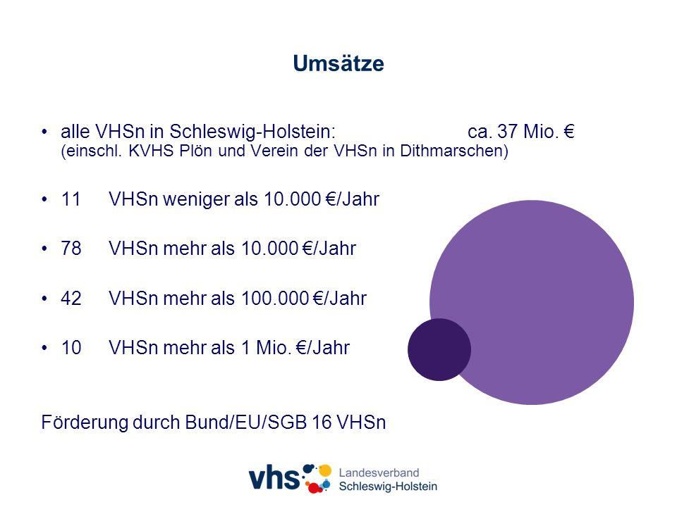 Umsätze alle VHSn in Schleswig-Holstein: ca. 37 Mio.