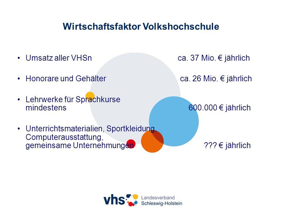Wirtschaftsfaktor Volkshochschule Umsatz aller VHSn ca.