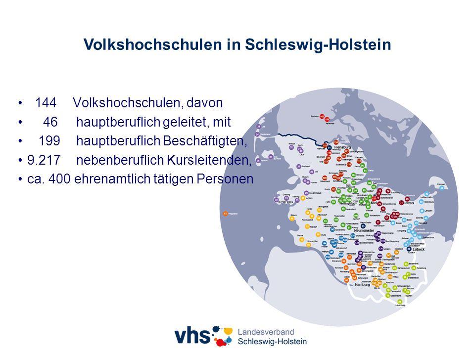 Volkshochschulen in Schleswig-Holstein 144 Volkshochschulen, davon 46 hauptberuflich geleitet, mit 199 hauptberuflich Beschäftigten, 9.217 nebenberuflich Kursleitenden, ca.
